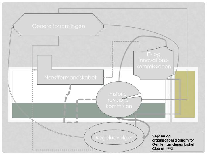 GKC - vejviser og organisationsdiagram 2015